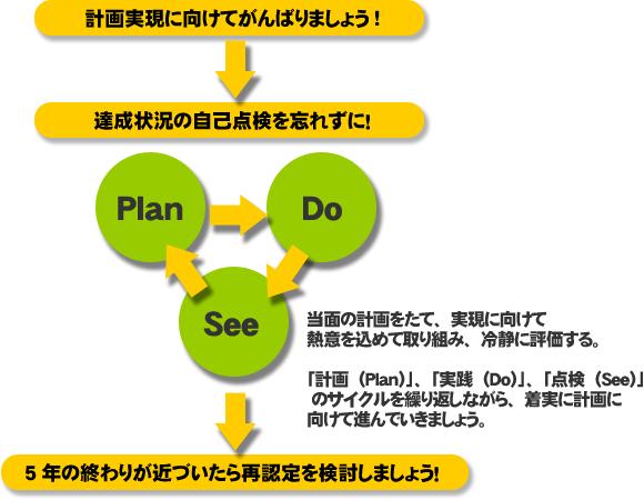 計画の実践